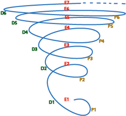EDP Tornado: 4 to 6 iterations of the Evaluate (Iteration Strategic Step) - Plan (Iteration Tactical Step) - Do (Iteration Execution Step) cycle, portrayed in 'Tornado-Like' Strategic-CPI fashion!