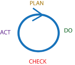 PDCA cycle portrayed on a flat surface… a dangerous portrayal because the 'P' stands either for 'Plan Forever' & never actually DO the plan… or for 'Perfect in one shot'… in which case you will ultimately be surpassed by a steadily iterating competitor.