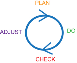PDCA cycle portrayed on a flat surface… a dangerous portrayal because the 'P' stands either for 'Plan Forever' & never actually DO the plan… or for 'Perfect in one shot'… in which case you will ultimately be surpassed by a steadily iterating competitor.  In this case, we substitute the word 'Adjust' in the place of the more traditional 'Act' as the last items in the cycle.  'Adjust' (like Act) means fix both the current item as well as the system that created the current item.