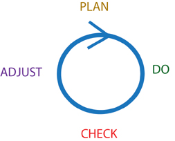 PDCA cycle, substituting the word 'Adjust' in the place of the more traditional 'Act' as the last items in the cycle.  'Adjust' (like Act) means fix both the current item as well as the system that created the current item.