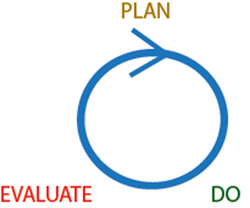 Strategic improvement portrayed as a flat Plan - Do - Evaluate cycle.
