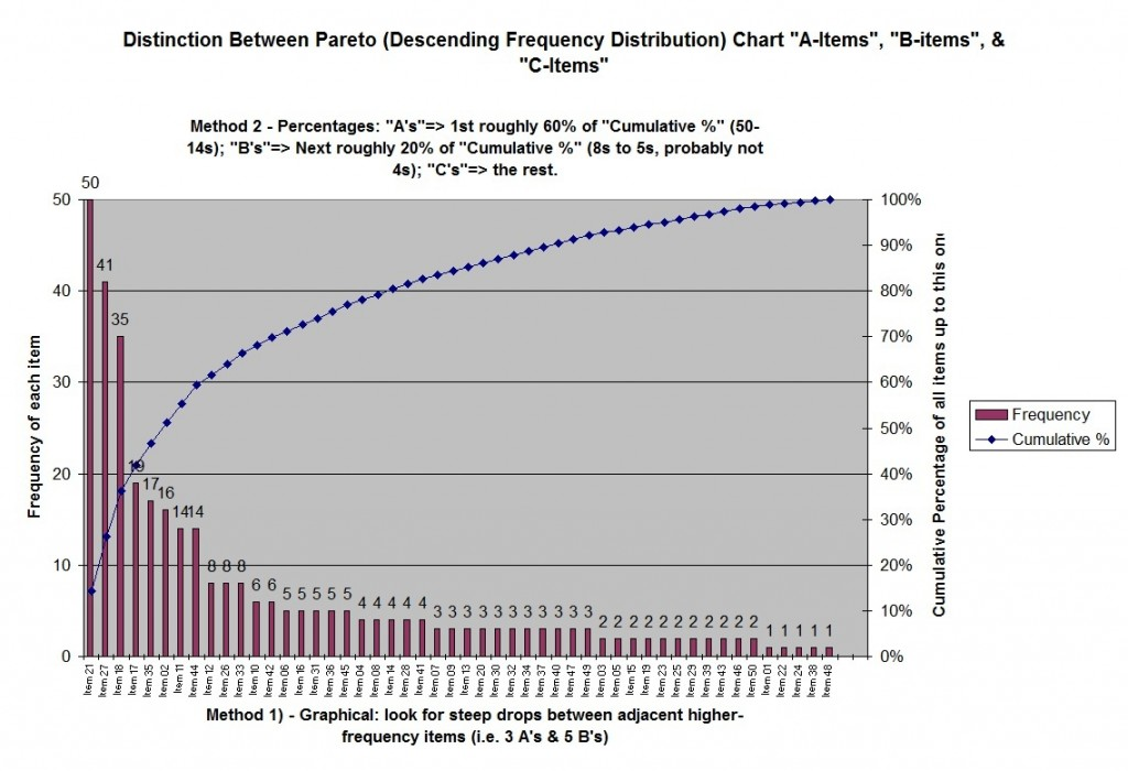 Example of the Graphical & the Percentage methods of demarking A, B & C items in a Pareto Chart.